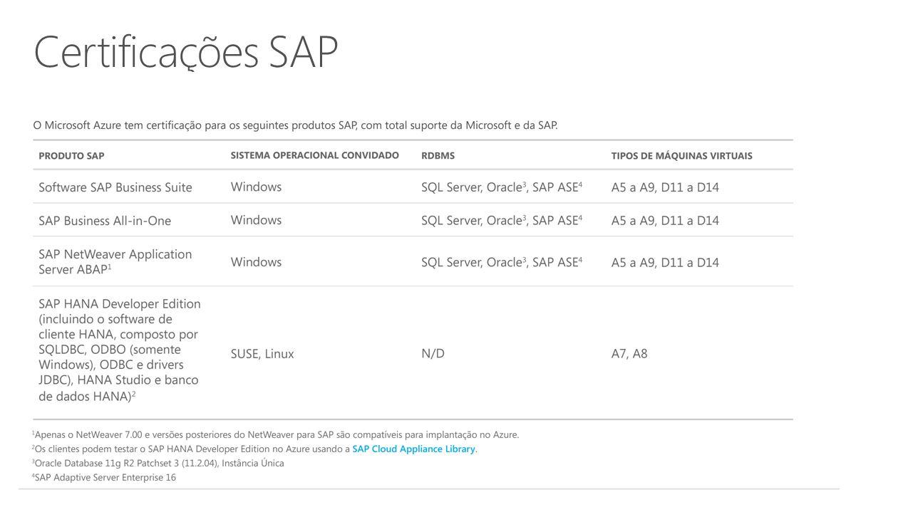 Infraestrutura do Azure para SAP