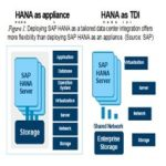 SAP HANA no IBM Power Systems