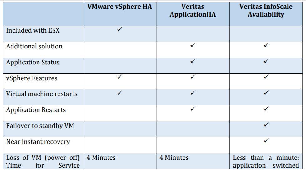 Veritas Application HA