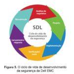 transformação digital dos negócios