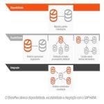 Alta disponibilidade e migrações com impacto zero para SAP HANA