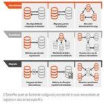 replicação de banco de dados quase em tempo real
