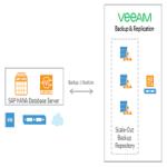 Veeam Plug-in for SAP HANA